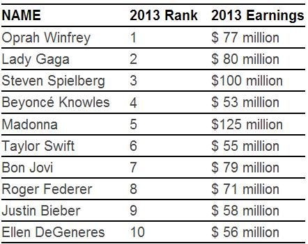Forbes Top 100 Influential Celebrities